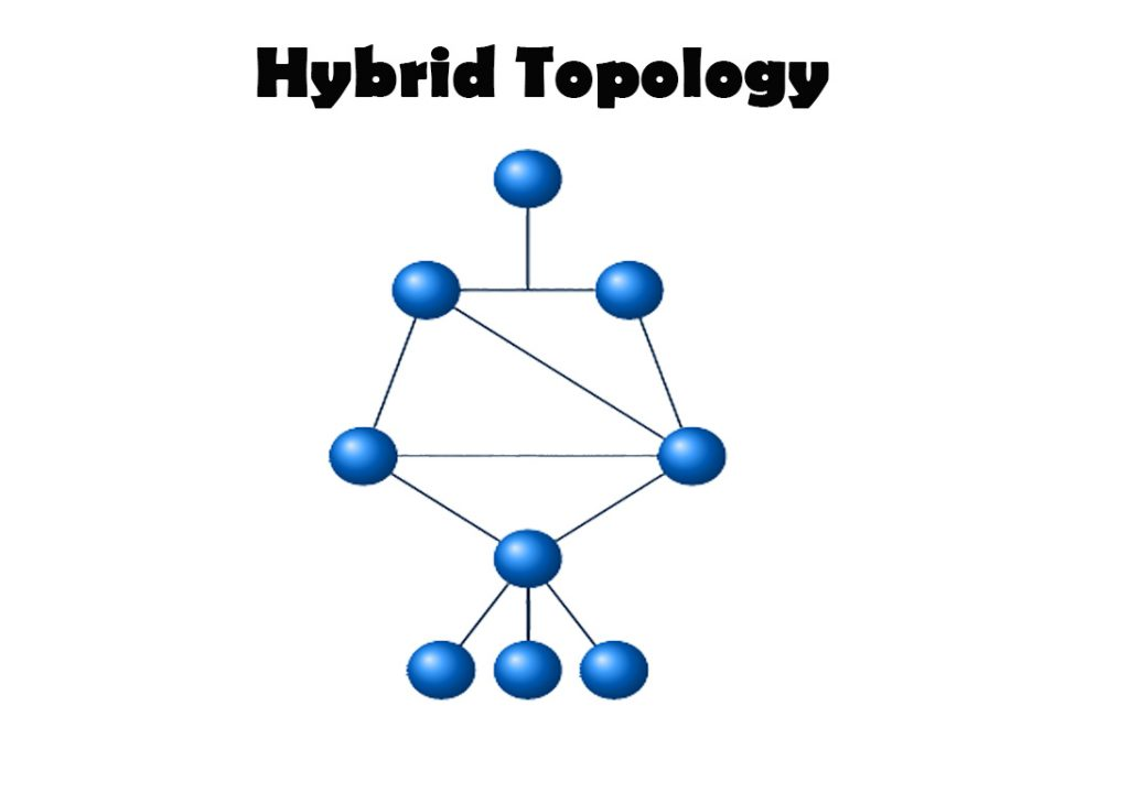 What are Network Topology and its types?
