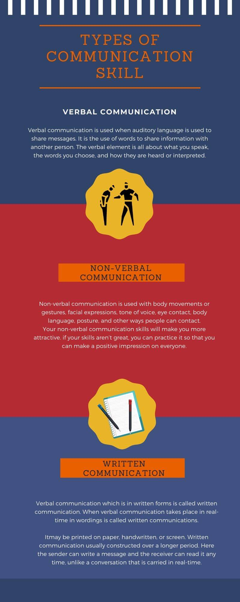 Types of Communication Skill infographic
