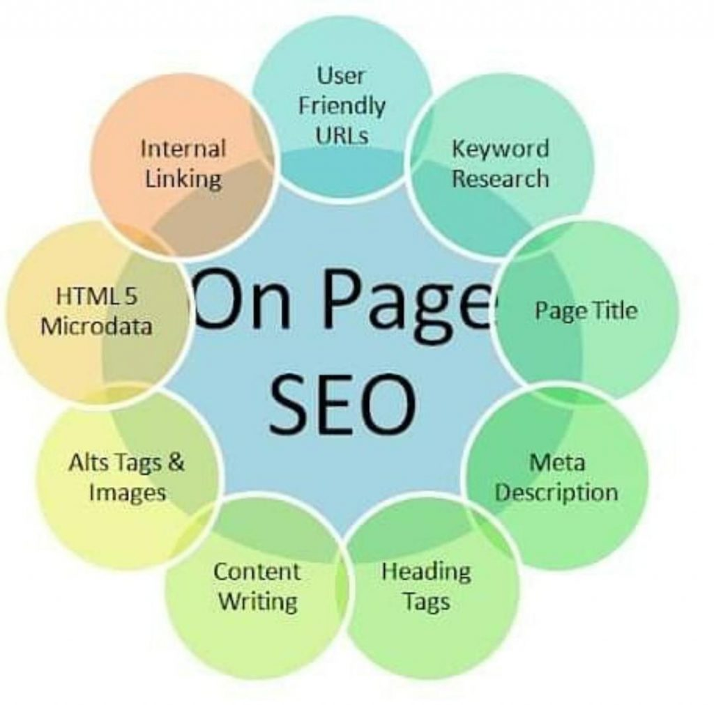 Why On-page SEO is Important? complete guide 2020